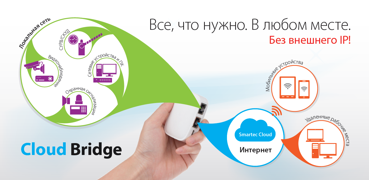VPN Cloud Bridge